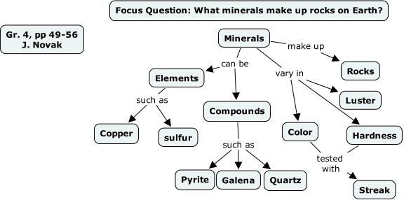 Minerals Concept Map.Minerals Pp 49 56