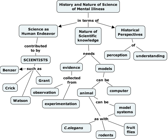IHMC CmapTools Concept Map Nature And History JDN - Us history concept maps
